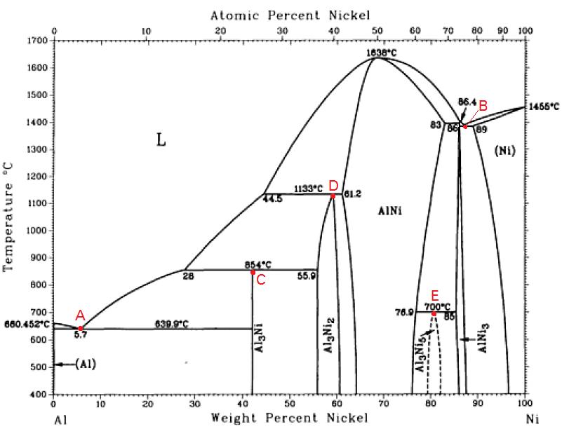 ejercicio resuelto  diagrama de fases binario aluminio